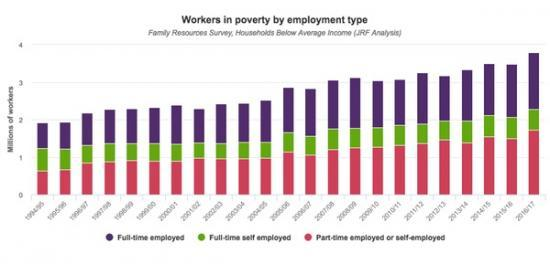 Photograph of Employment May Be At An All Time High In The Uk, But Austerity, Low Pay And Zero Hours Contracts Inflict Misery On Millions