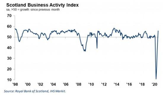 Photograph of Scottish Private Sector Returns To Growth In August - Royal Bank Purchase Managers Index