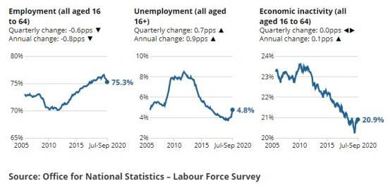 Photograph of UK Unemployment Rate 4.8% - Estimate 1.62 Million Unemployed