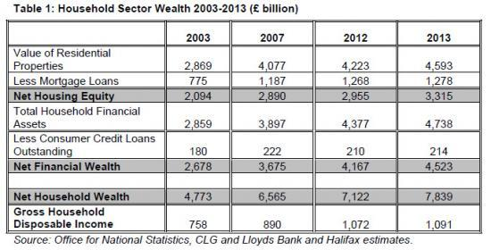 Photograph of UK Household Wealth Close to £8 Trillion