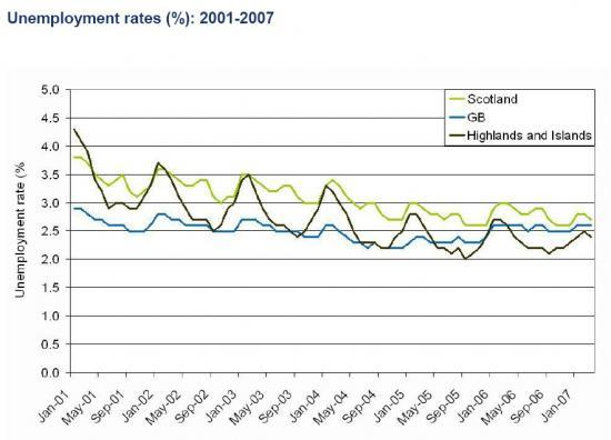 Photograph of Unemployment Update -  March 2007