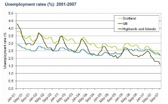Photograph of Unemployment Rates In Highland and Islands To September 2007