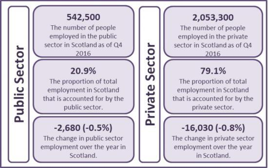 Photograph of Public Sector Employment In Scotland - Statistics For 4th Quarter 2016