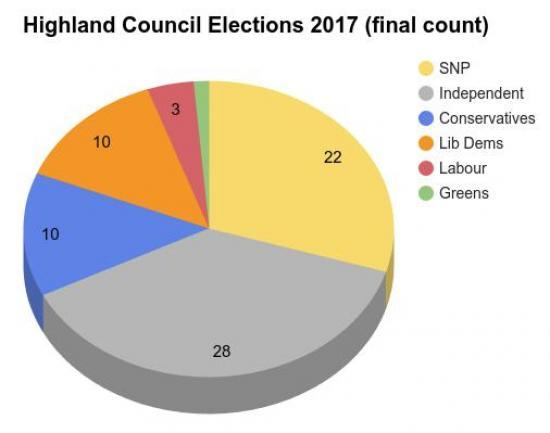Photograph of Highland Council Election Results