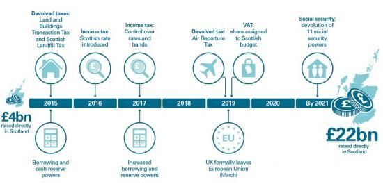 Photograph of FInancial Devolution In Scotland: The Journey So Far