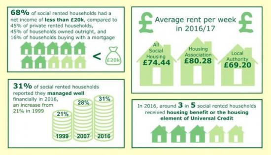 Photograph of Social Tenants In Scotland, 2016 - Housing Costs And Income