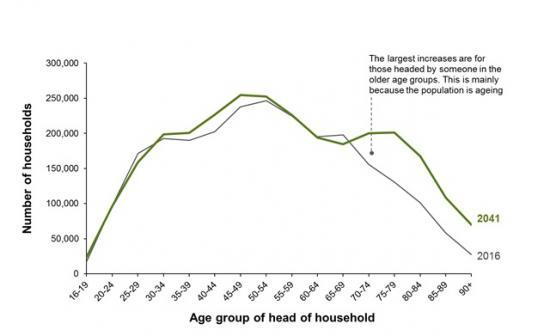 Photograph of Scotland's Household Numbers Rising