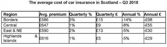 Car Insurance Price Rollercoaster For Scottish Motorists Caithness Business Index