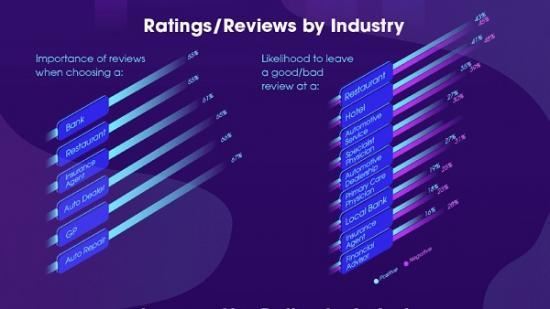 Photograph of Online Reputation: How Likely Are Customers To Leave a Review of Your Business?