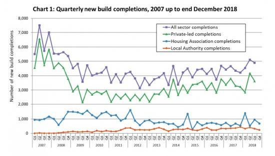 Photograph of 4% rise in number of new build homes completed in Scotland